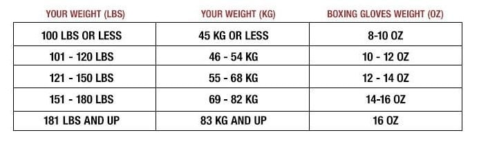 beginner Boxing glove size chart